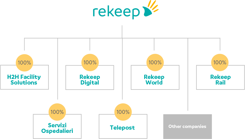 Integrated Facility Management | Rekeep spa