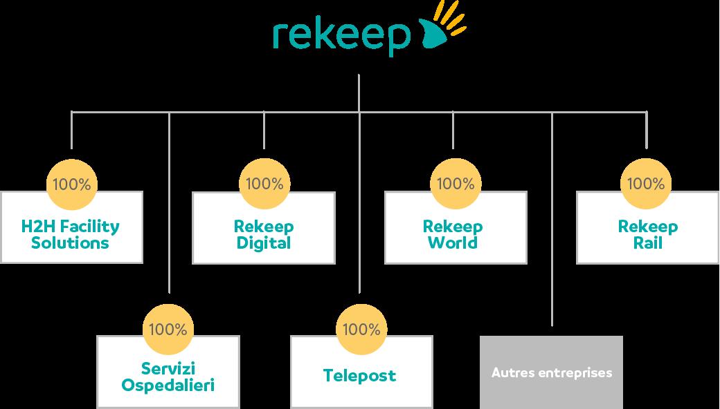 Rekeep Group Scheme