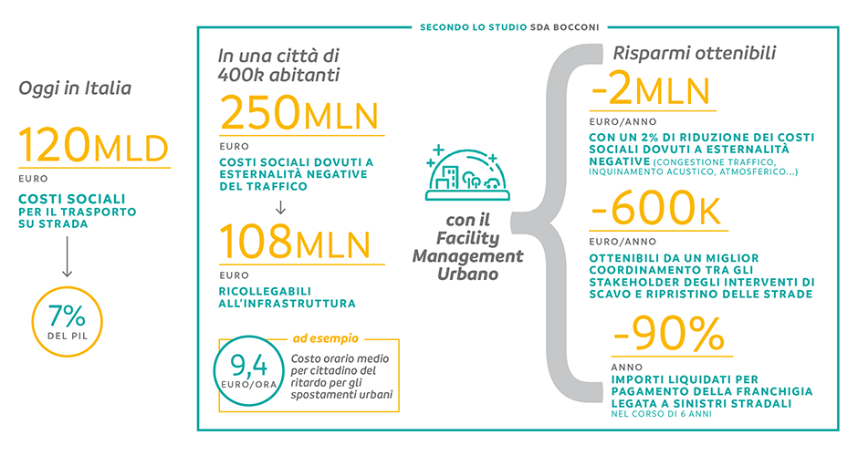 Il Facility Management Urbano per una miglior gestione della città